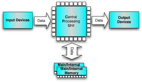 Computer block diagram.png