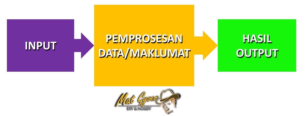 maklumat-proses