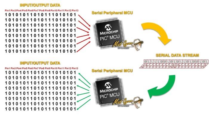 Serial convert.jpg