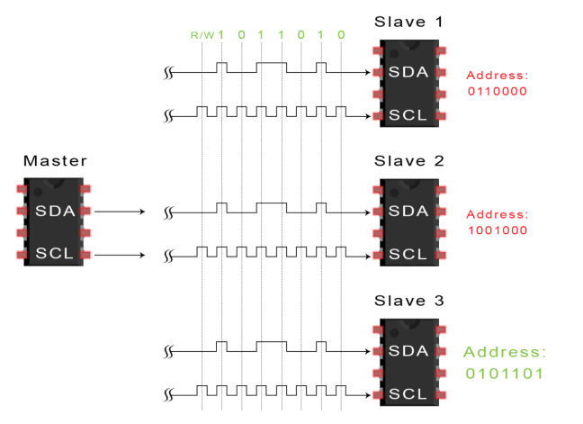 introduction-to-i2c-data-transmission-diagram-address-frame-2