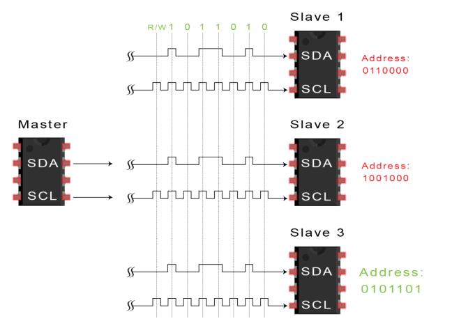 introduction-to-i2c-data-transmission-diagram-address-frame-2